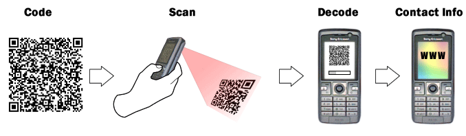 Instructions on how to use the QR Codes