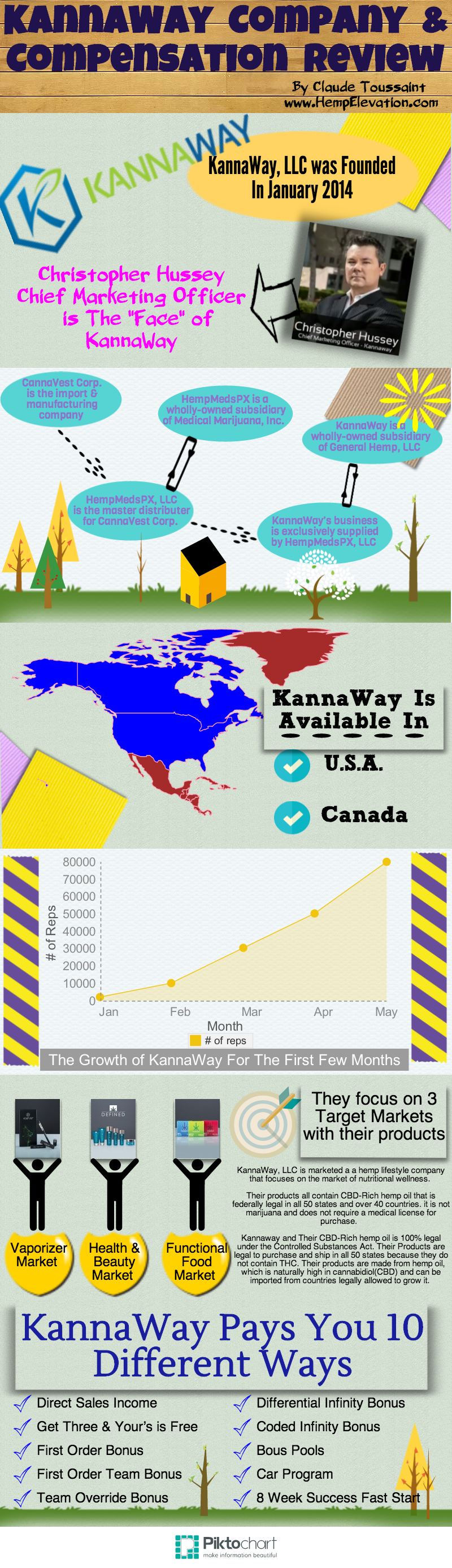 KannaWay Review Infographic